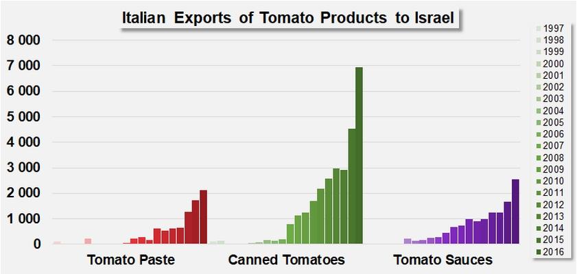Italy: new Israeli rules threaten exports - Tomato News