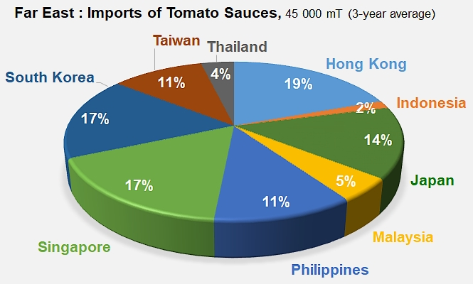 Far East: an extremely important market outlet - Tomato News