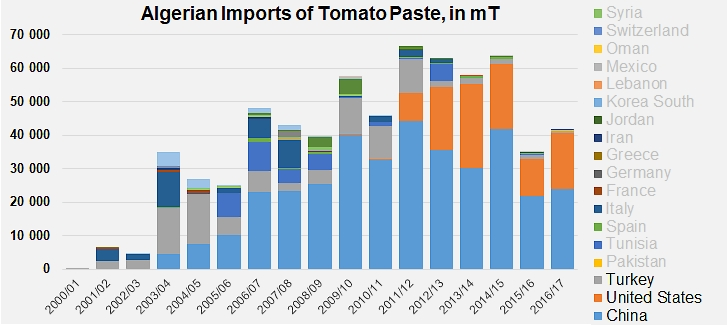 Algeria: imported tomato products now banned - Tomato News