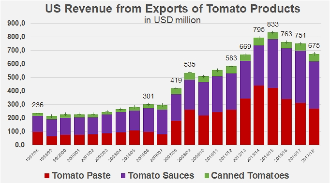US exports in 2017/2018 - Tomato News