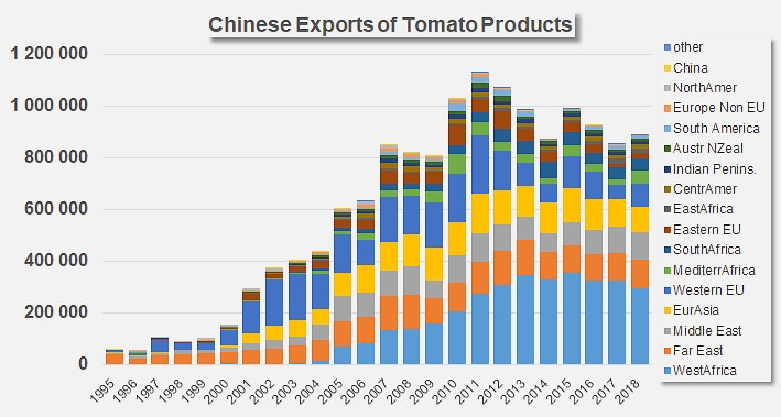China: 2018 exports are up    - Tomato News
