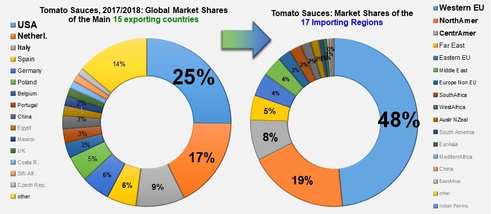 Trade - Tomato News