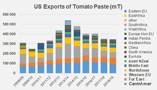 The 2018/2019 season: US exports have decreased once again